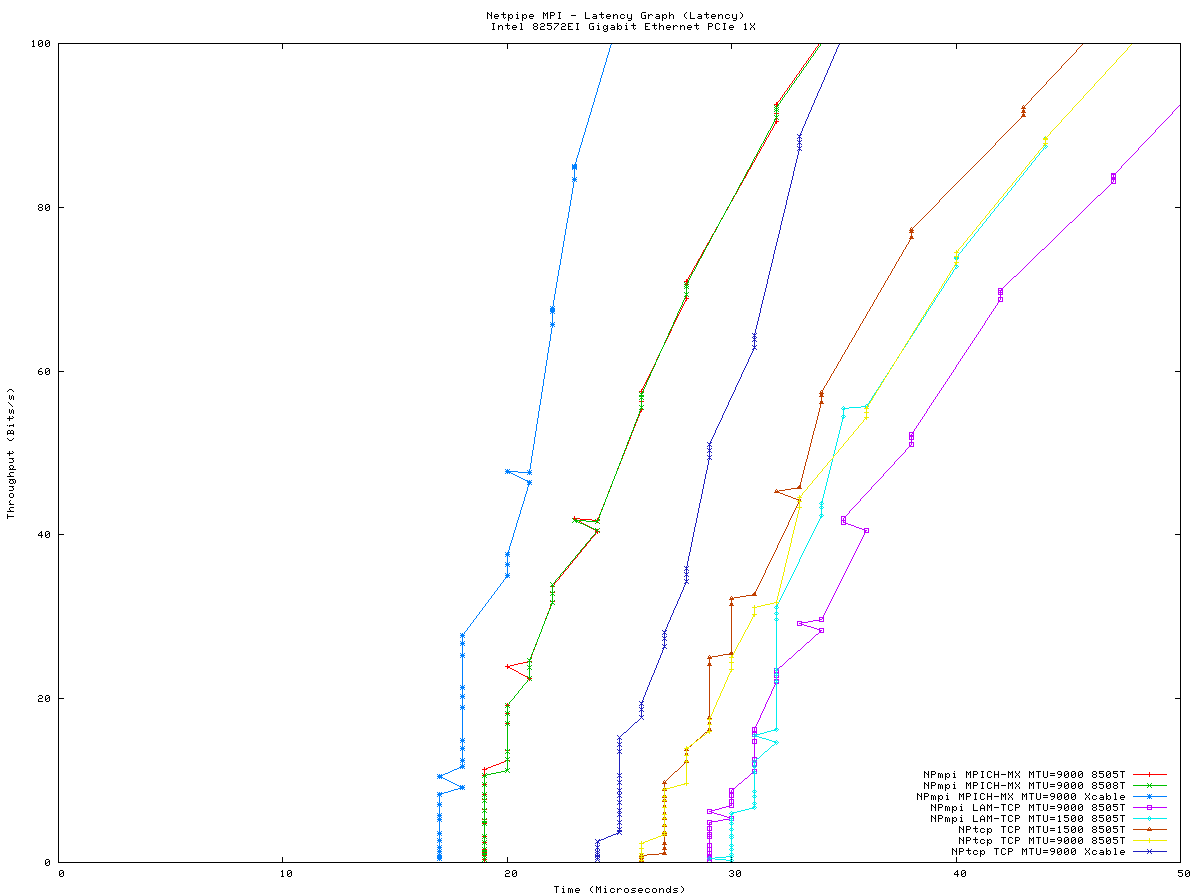 Small GigE Switch Benchmark Page (update 10/22/08)